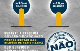 Redução do orçamento da saúde para 2021 prova que governo Bolsonaro quer inviabilizar serviços públicos